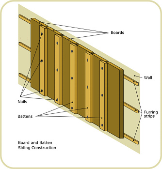 Homeowner how to make perfect board and batten siding Exterior board and batten spacing