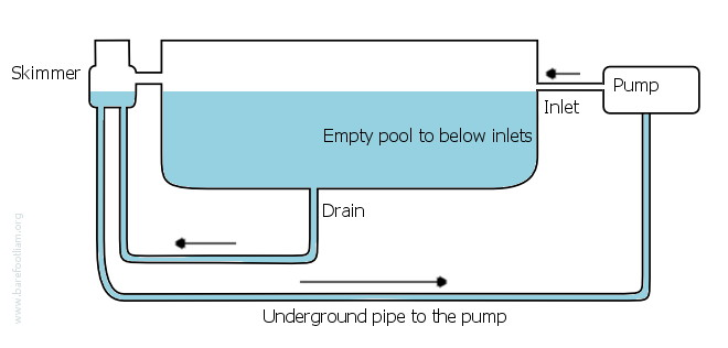 Homeowner swimming pool Swimming pool water flow diagram